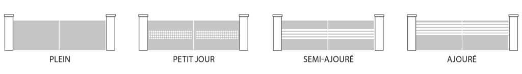 Les différents degrés d'intimités des portails Alu Charuel