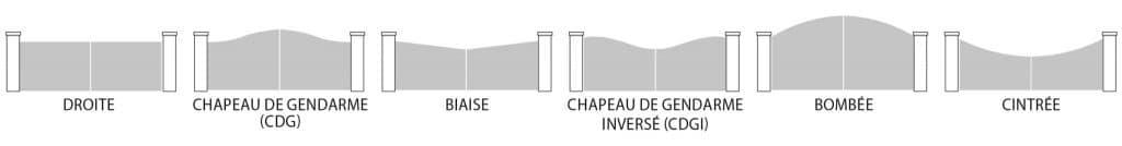Les différentes formes de portail sur mesure Charuel