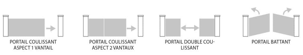 Les différents types d'ouvertures de portail Charuel
